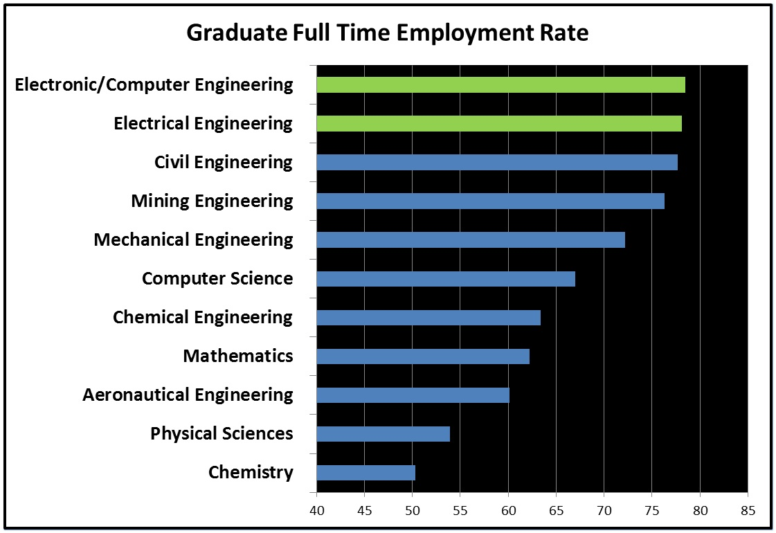Graduate Employment Success Rate