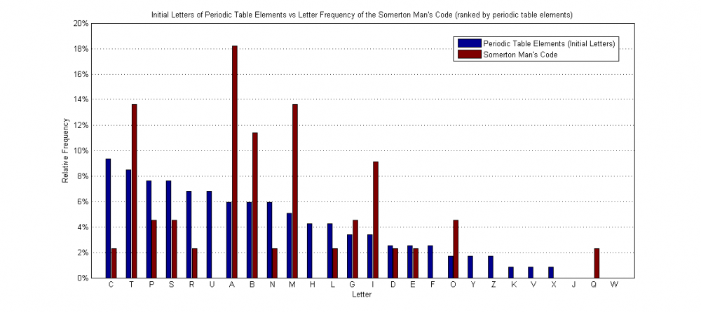 Initial Letters of Periodic Elements vs the Somerton Man's Code