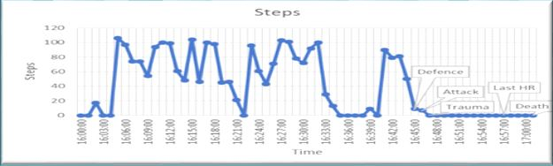 Victim - step count data.JPG
