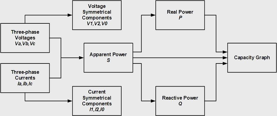Symmetrical Components and Power.jpg