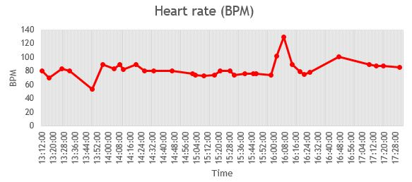 Apple watch - heart rate data.JPG