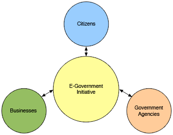 E-Government-Layout.png