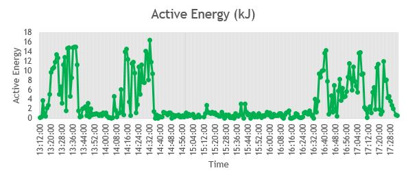 Apple watch - active energy data.JPG