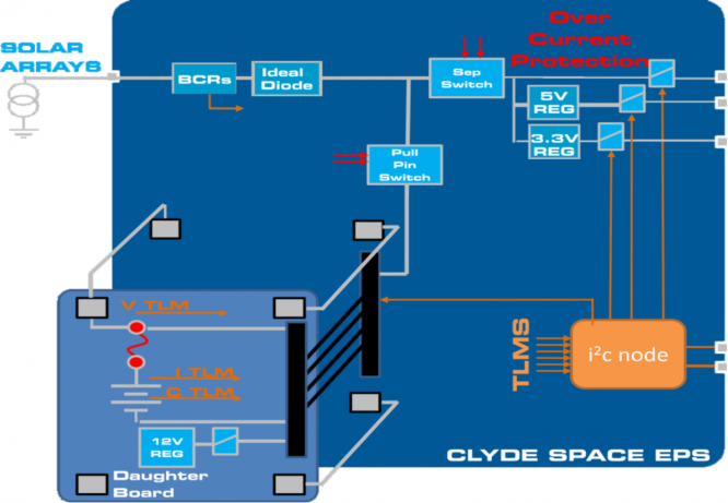 Clyde space 2u eps.png