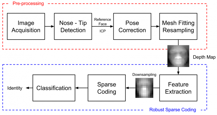 Overall block diagram 3dfacerecognition.PNG
