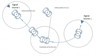 Projects:2014s2-75 Formation Control of Two Autonomous Smart Cars