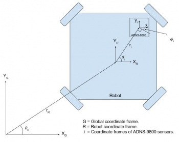 Coordinate frames and calibration offsets explained.
