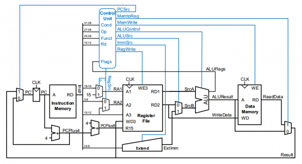 Figure 3: DisARMed Processor Schematic